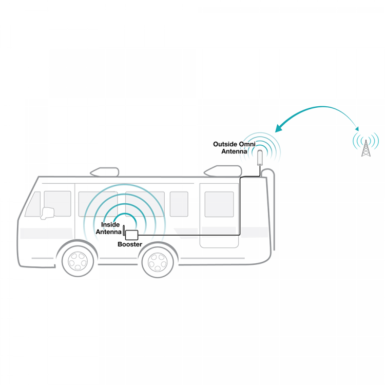 SureCall Fusion2Go 2.0 RV Cell Phone Signal Booster Diagram