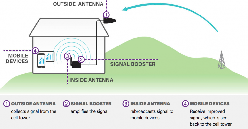 graphic depicting the function of cell phone signal boosters
