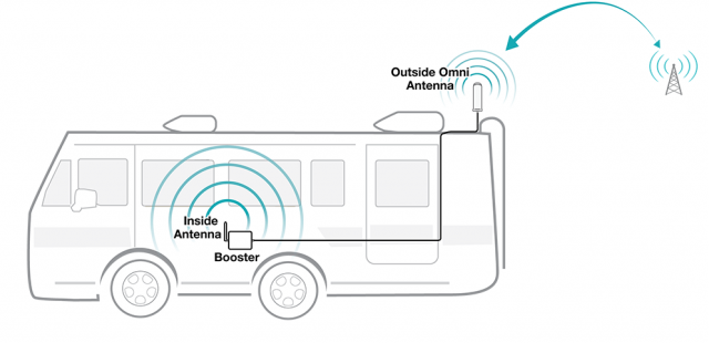 All About RV Cell Phone Signal Boosters