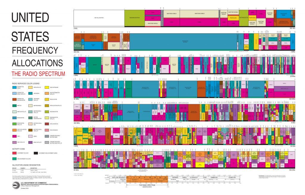 United States frequency allocation chart to help decide What frequency does my cell phone use