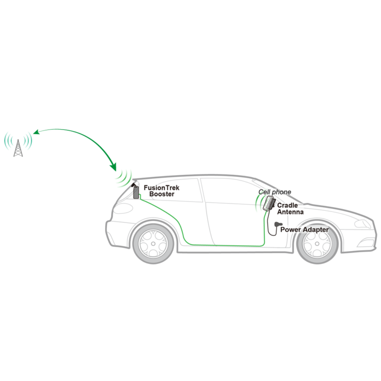 SureCall FusionTrek Install Diagram