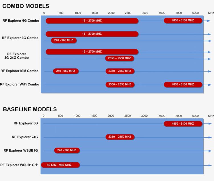 RF Explorer Model Comparison